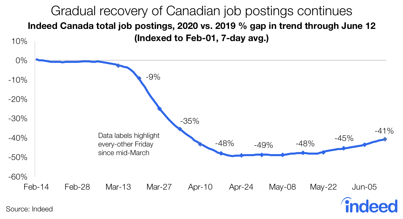 gradual recovery of canadian job postings continues