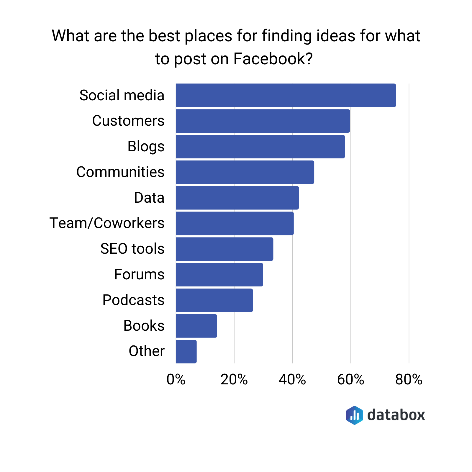 What are the best places for finding ideas for what to post on facebook