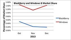 BlackBerry vs. Windows 8 Market Share in Q4, 2013