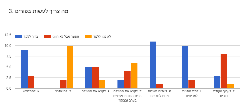Forms response chart. Question title:  3. מה צריך לעשות בפורים . Number of responses: .
