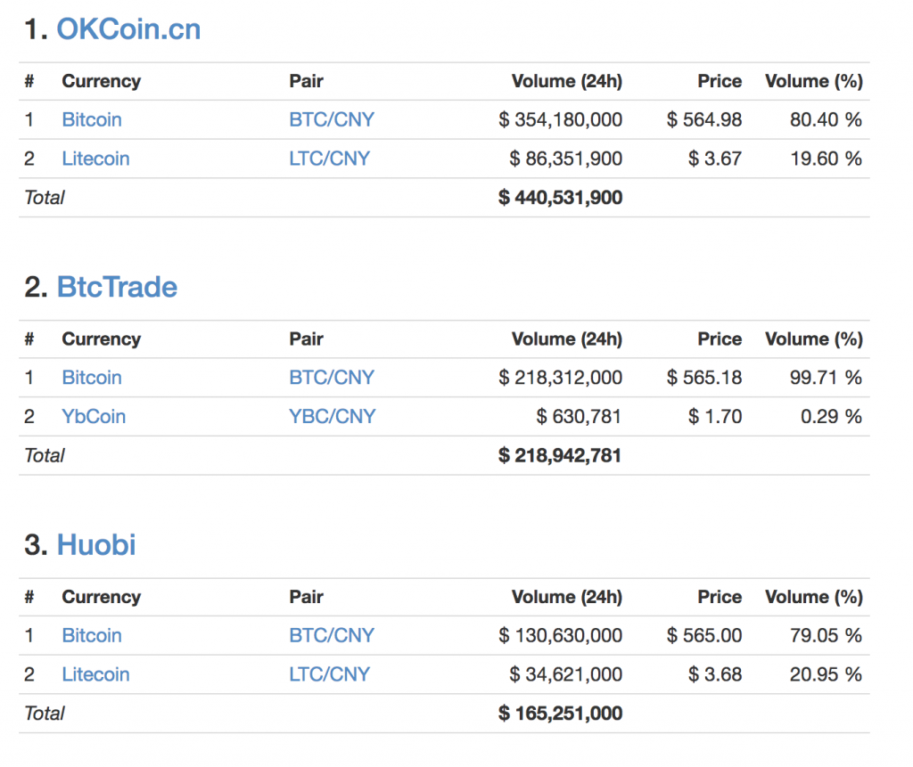 cryptocurrency market trading volume by hour