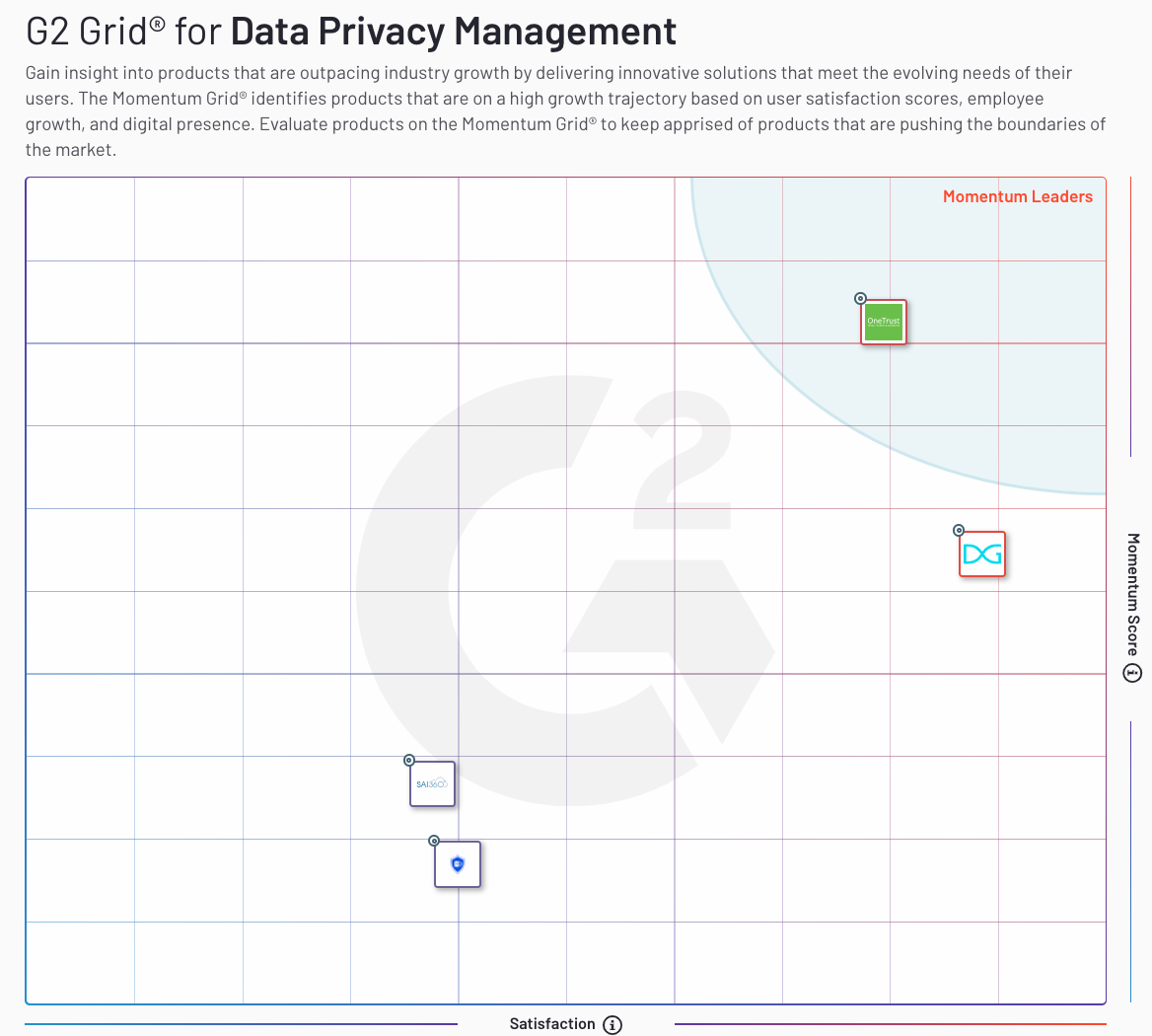 G2's Momentum GridⓇ for Data Privacy Management Software