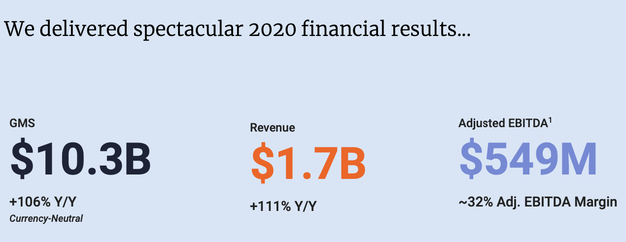 Etsy Stock Forecast, FY2020 Financial Results Overview