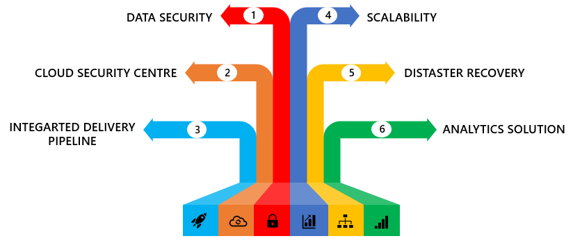 Advantages of Microsoft Azure Cloud Services   Microsoft Azure Cloud  Services In UK   US