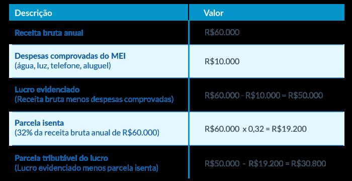 http://www.sebrae.com.br/Sebrae/Portal%20Sebrae/Artigos/tabela-pag-11.png