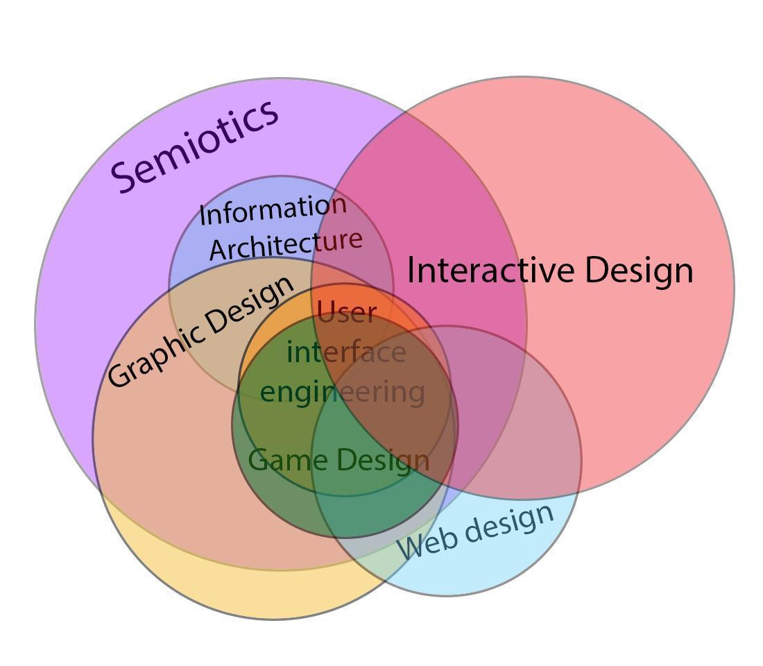 semiotics.jpg
