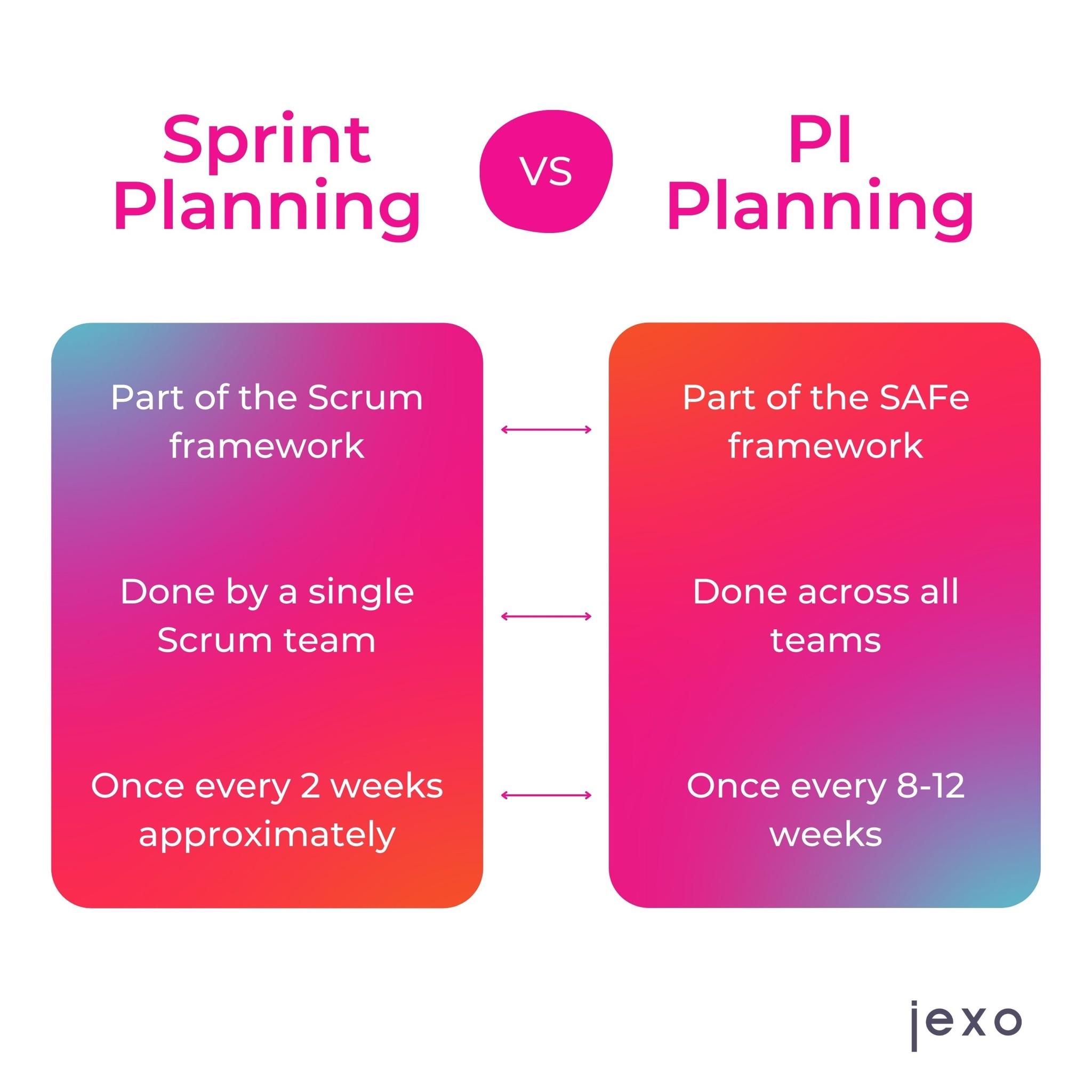 The differences between Sprint planning and PI planning