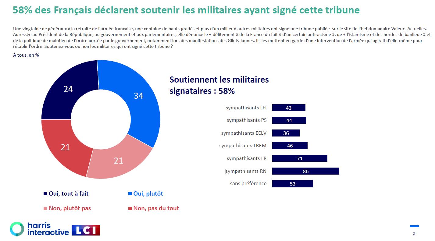 sondage de soutien aux militaires