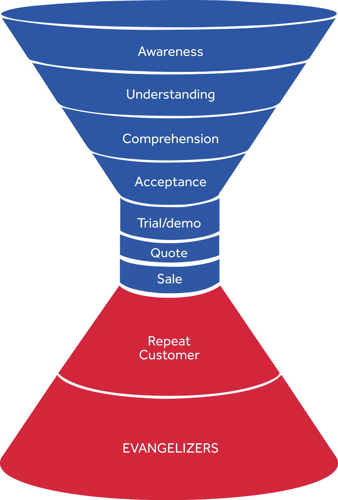 marketing funnel creation