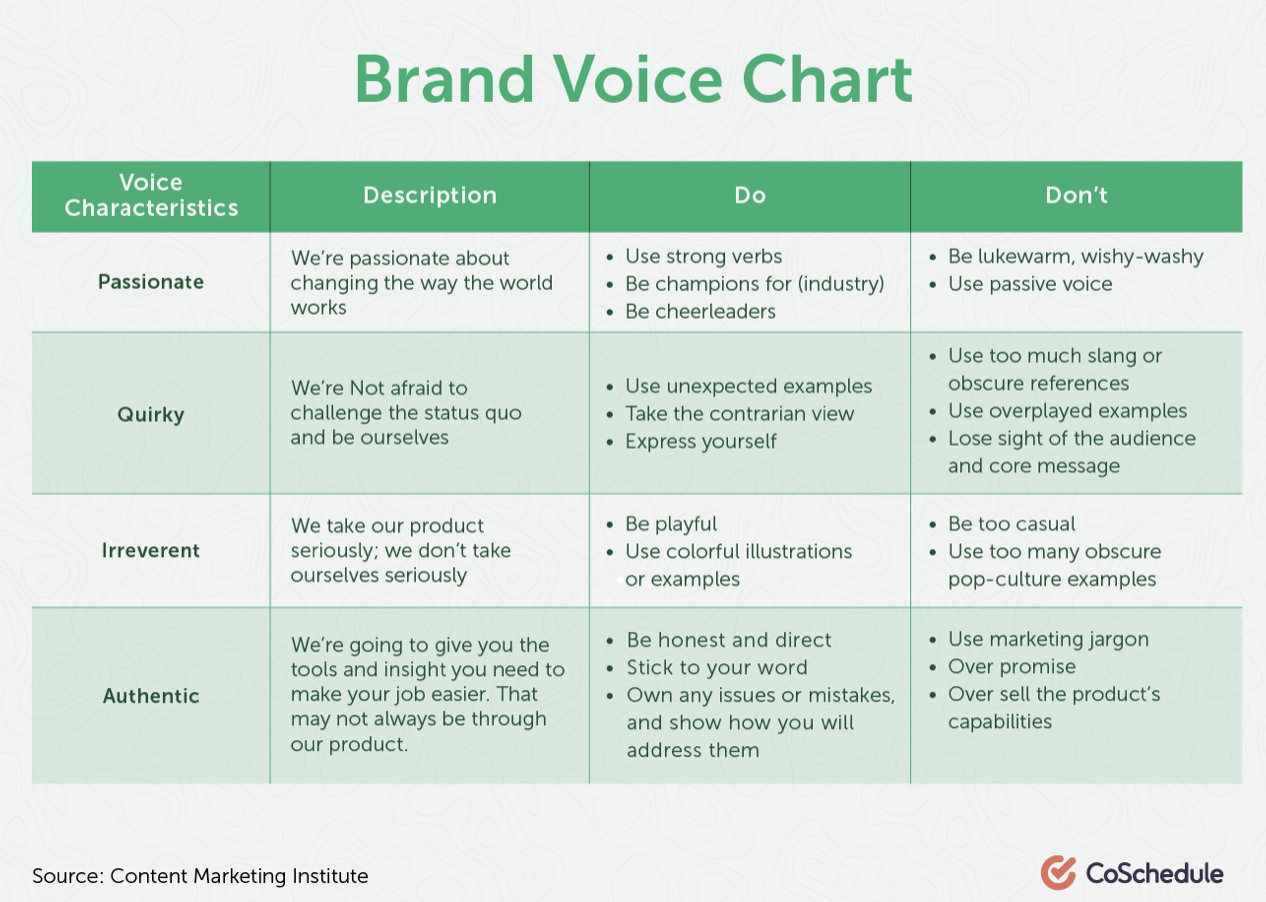 brand voice chart coschedule