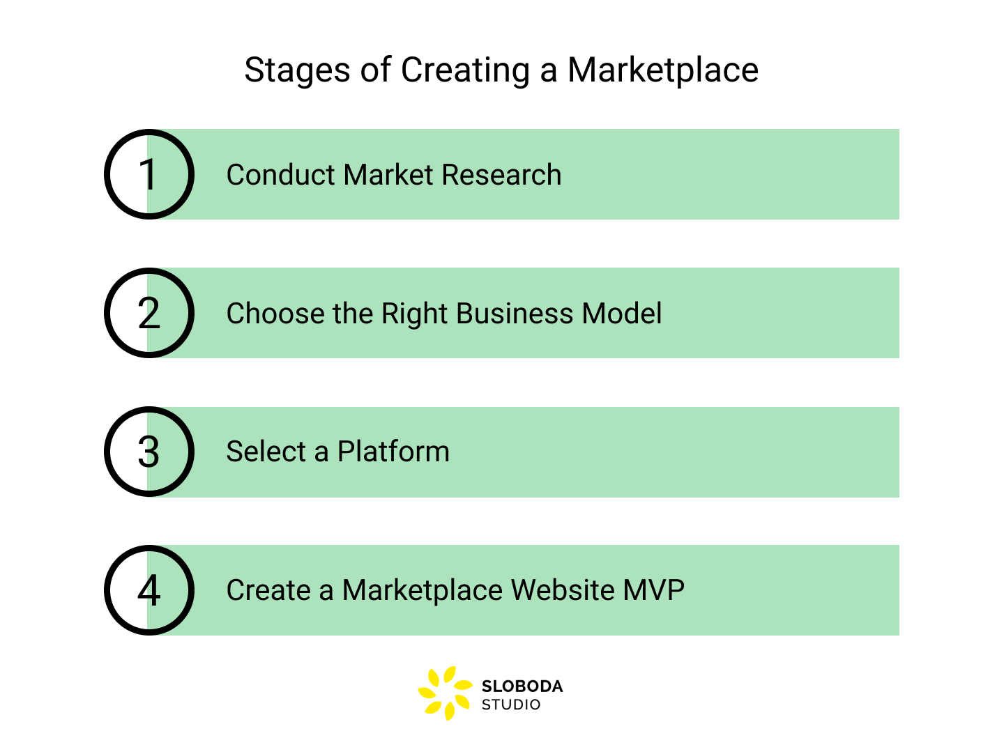 Stages of creating a marketplace