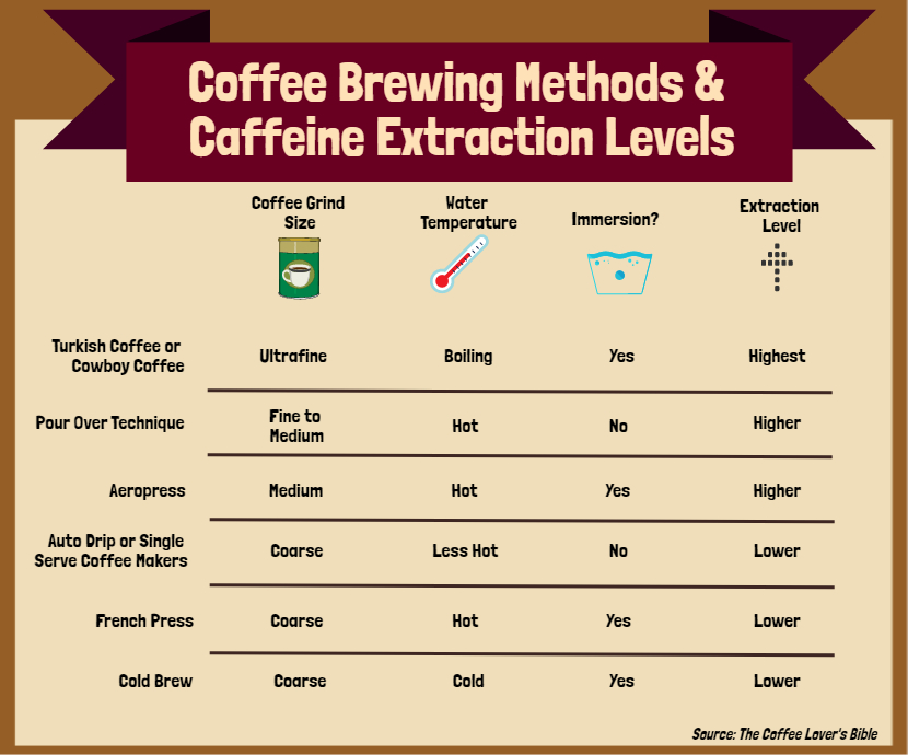 What Affects The Caffeine Content Of Coffee Burman Coffee