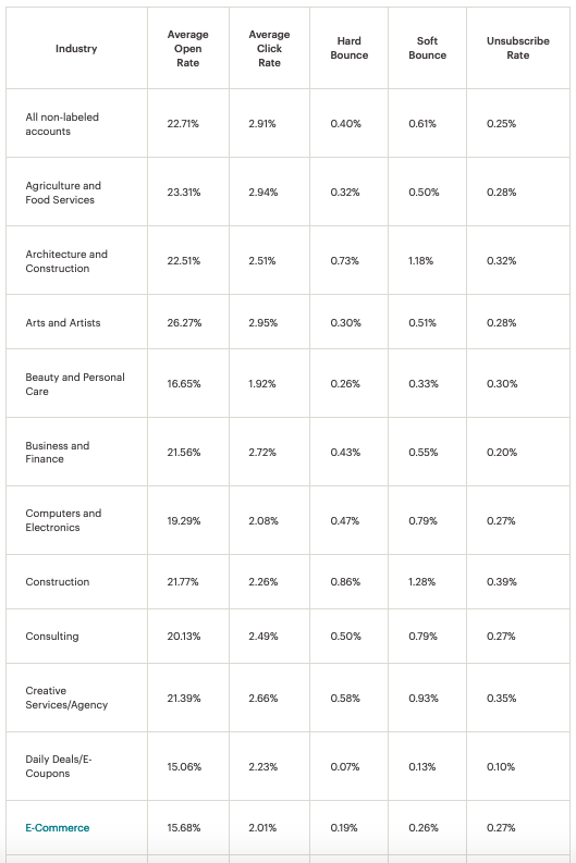 a chart showing the average email open rate in a variety of industries