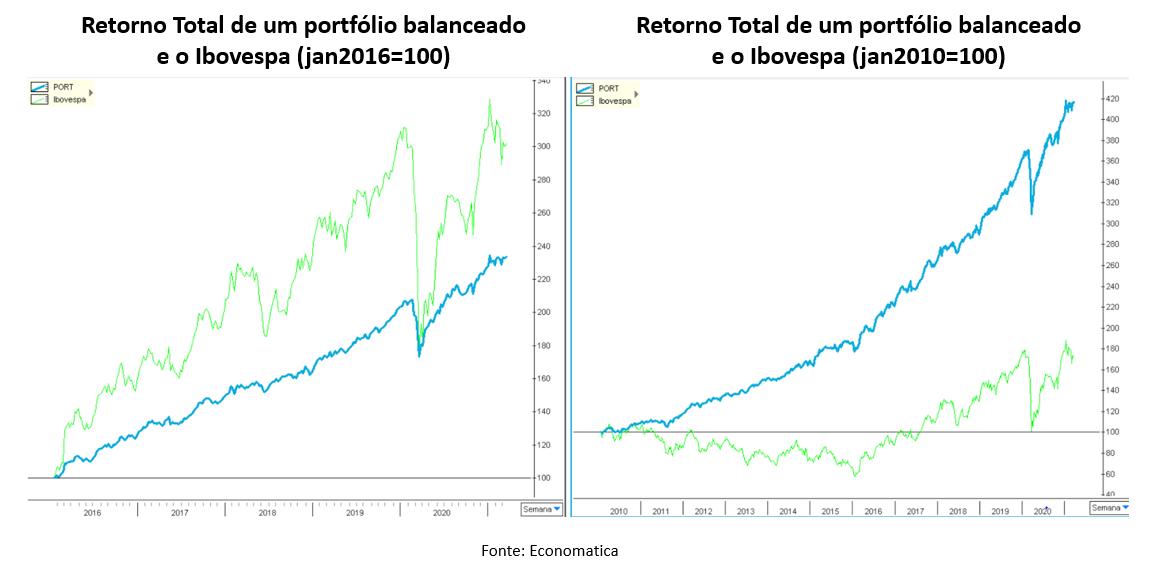 Gráfico à esquerda: retorno total de um portfólio balanceado e o Ibovespa (jan2016=100). Gráfico à direita: retorno total de um portfólio balanceado e o Ibovespa (jan2010=100).
