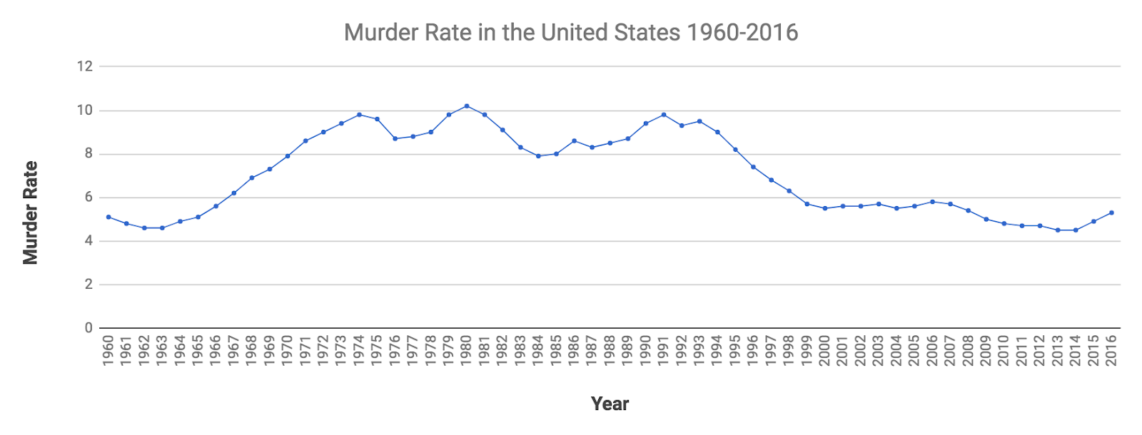 Violent crime is up some, but still well off historical