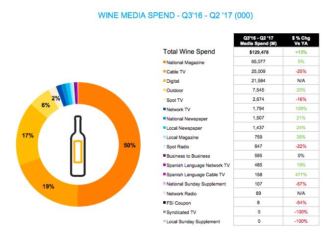 Social Media Advertising For Wineries