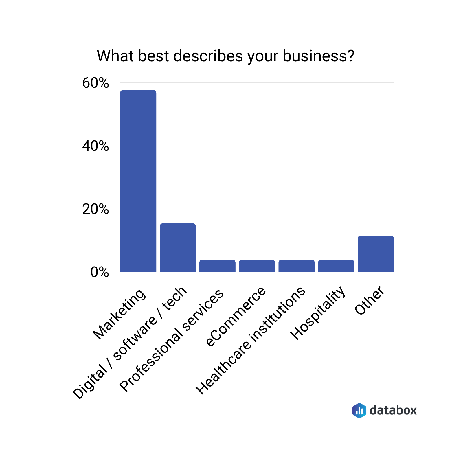 What best describes your business?