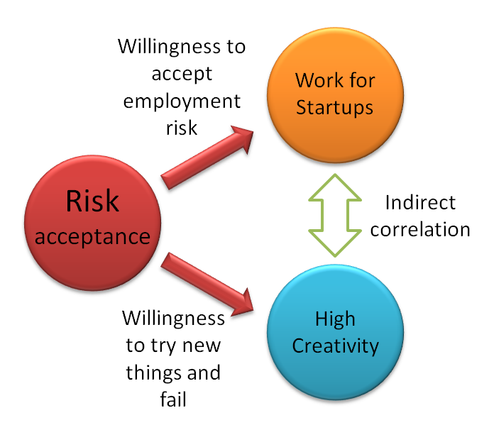 risk_startup_creativity.png