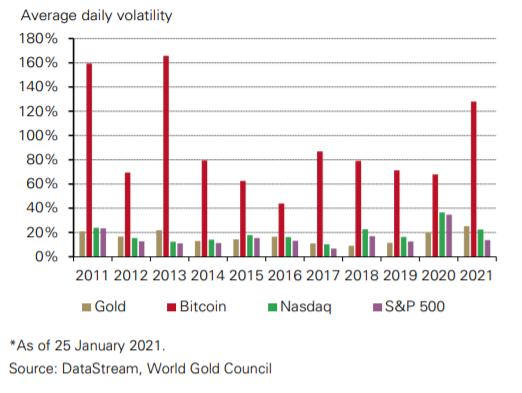 differenza tra mercato azionario e bitcoin