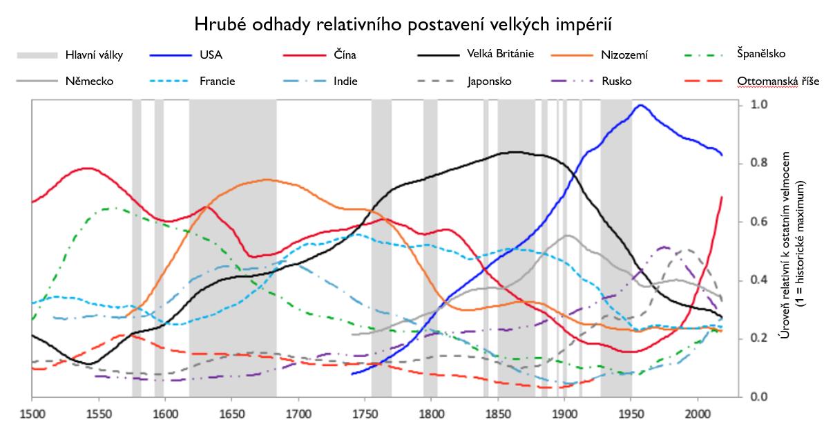 vzestupy a pády imperií