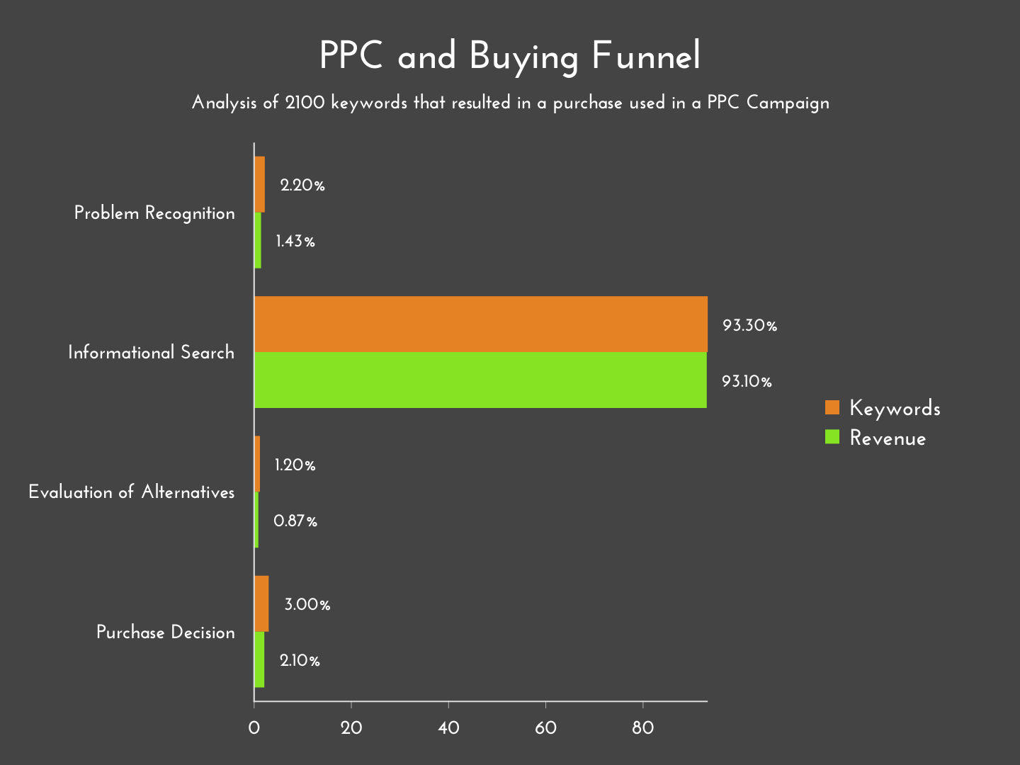 analysis of 2100 keywords that results in a purchase from a Google Ads account.