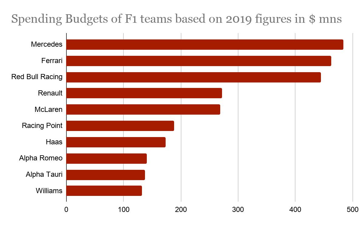 Formula 1 teams spending budget 2019