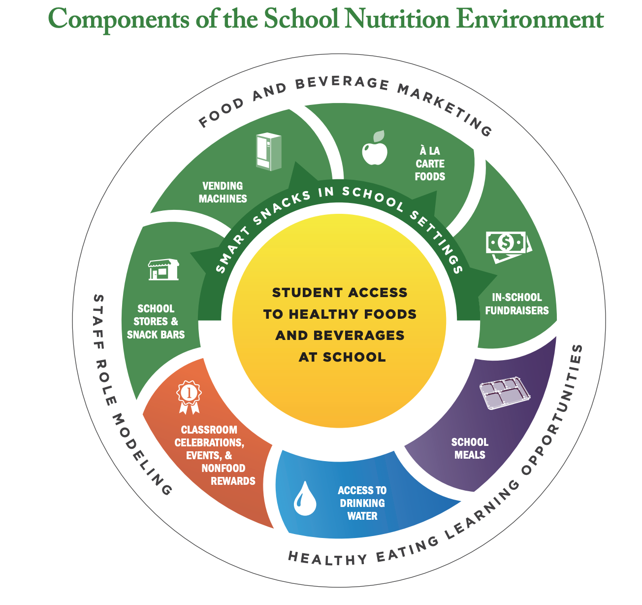 Image of the Components of School Nutrition Environments