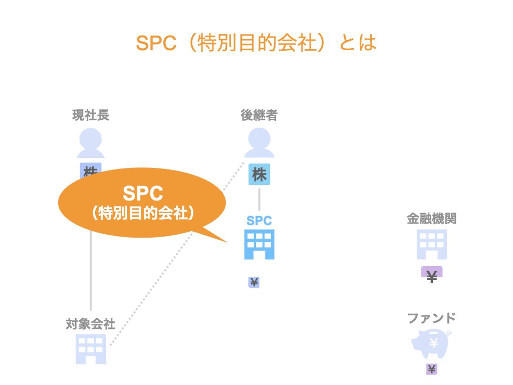 SPCとは?特別目的会社とは?