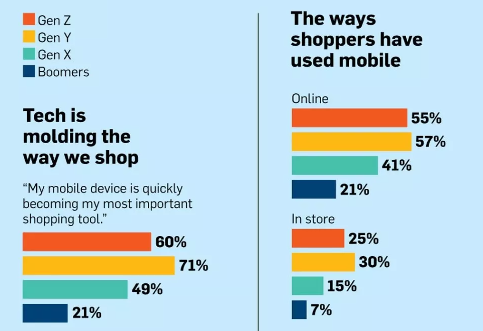generation y shopping stats
