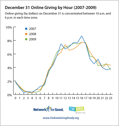 nonprofit bloggers Charitable giving by the hour