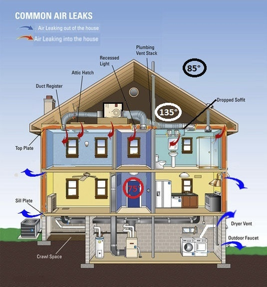 Attic Ventilation Energy Smart