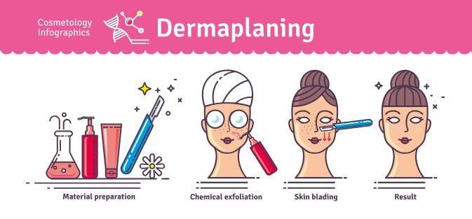 Proceso de Dermaplaning