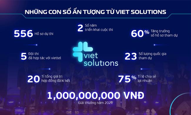 Viet Solutions 2021: Tìm giải pháp thúc đẩy Chuyển đổi số Quốc gia - Ảnh 1.