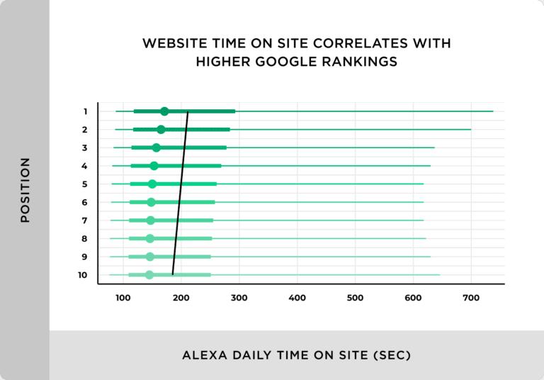 график зависимости позиций сайта от параметра время на сайте