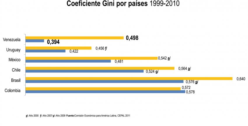 Coeficiente-Gini-por-países-1999-2010-e1326579307334
