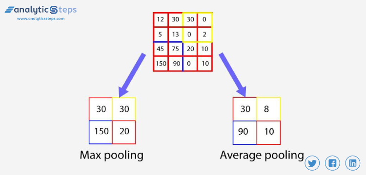 Matrix formation using the parameters reduction method such as max pooling and average pooling to enhance the computational power of the CNN model.