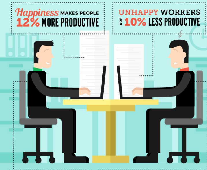 Top 7 Positive Impacts Of Businesses Investing In Their Employees