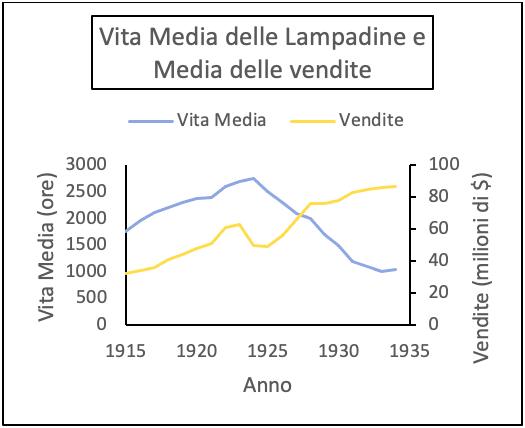 Grafico vendita lampadine