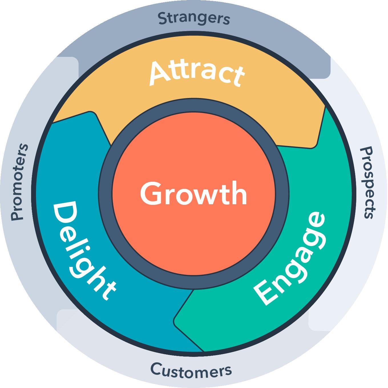 The HubSpot flywheel of company growth