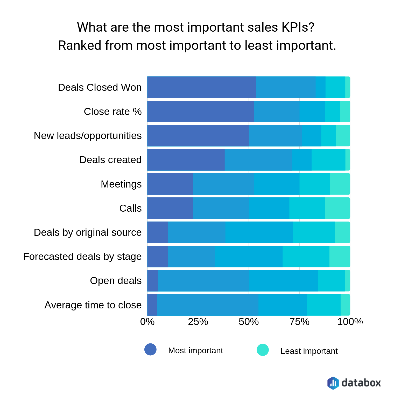 Most Important Sales KPIs by Databox | Improve Your Sales Strategy in 60 Days with These 7 Tips
