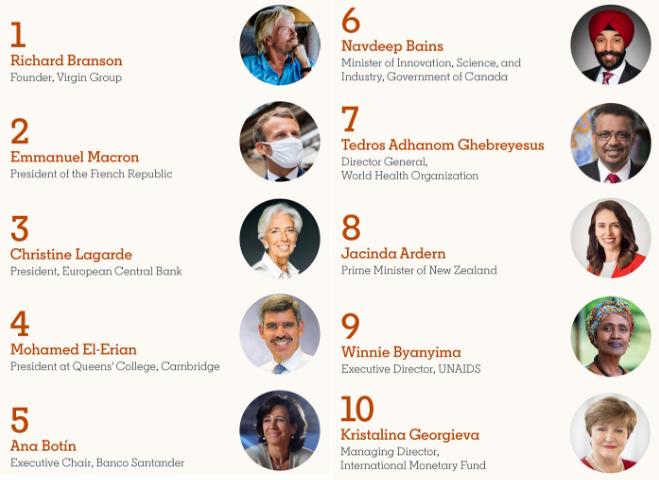 De Top 10 meest invloedrijke LinkedIn gebruikers.