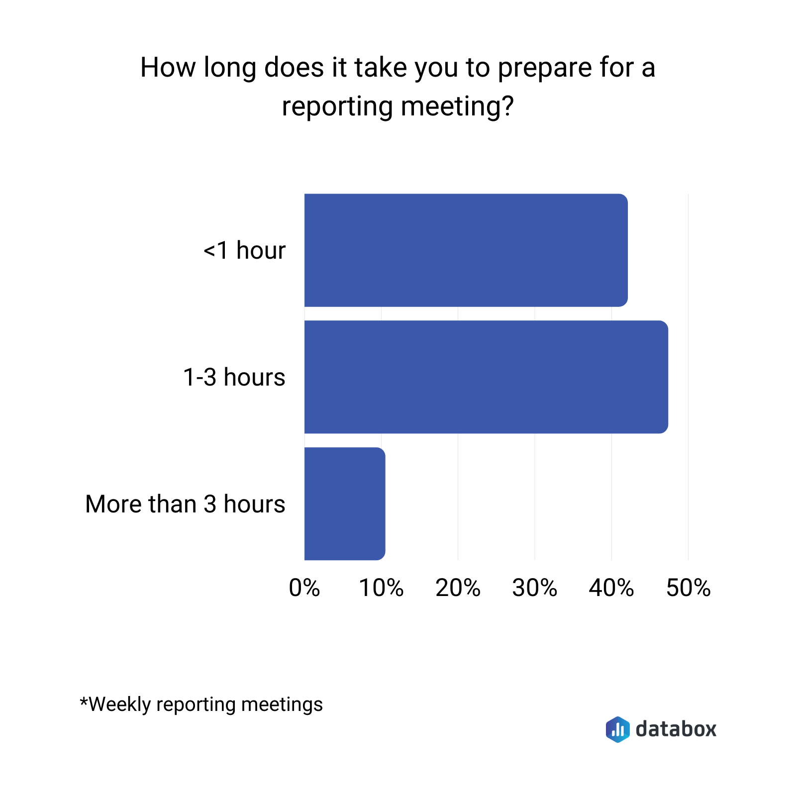 how long does it take you to prepare for a reporting meeting?