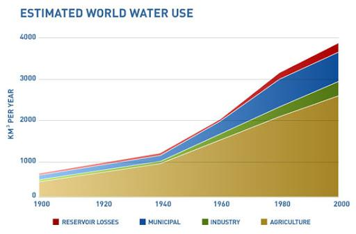 Image result for water scarcity graph  2021