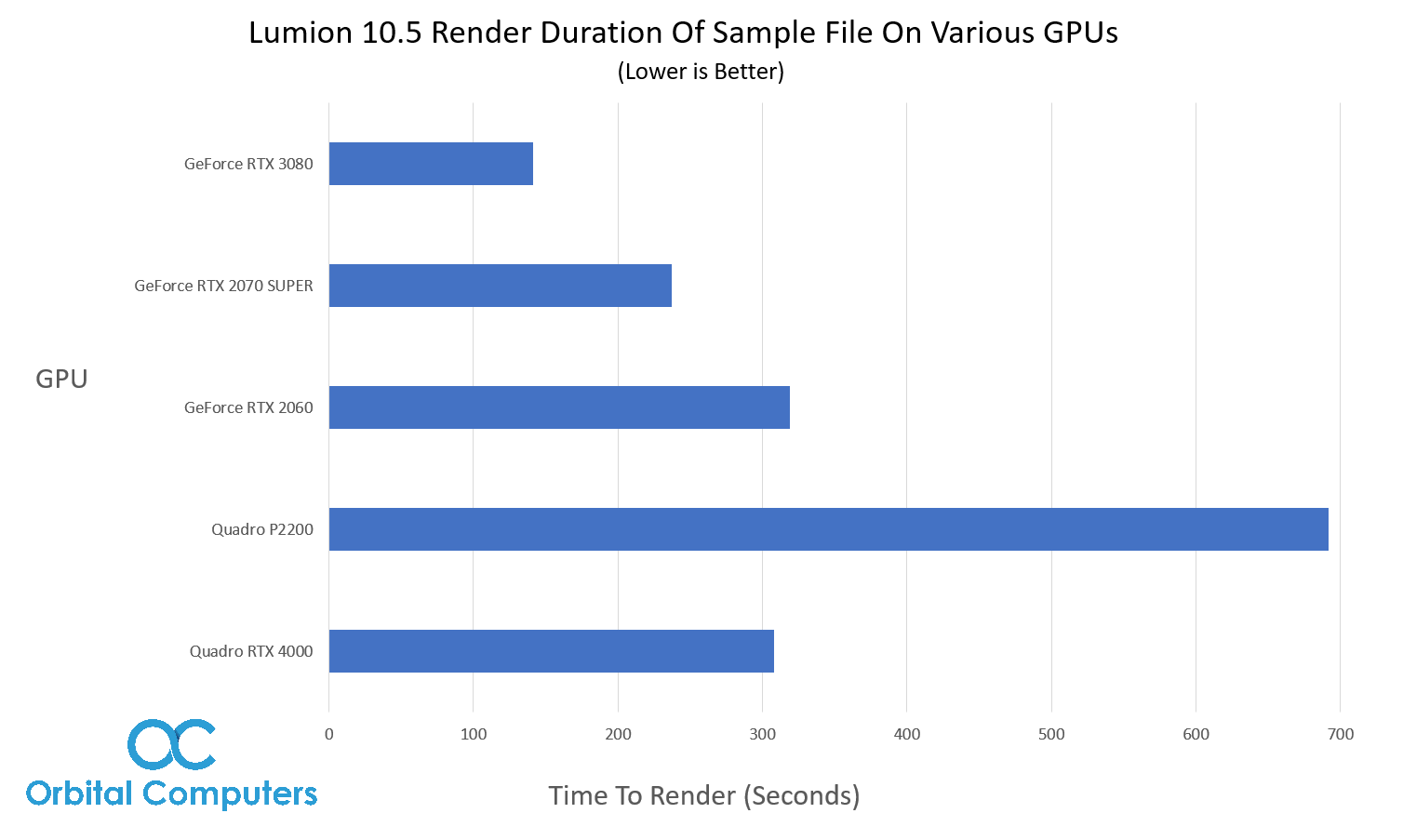 fastest gpu for lumion rendering 2020