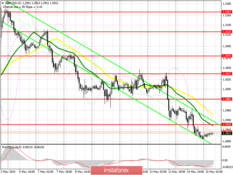 GBP/USD: plan for the European session on May 15. Bears are approaching an important support level of 1.2870