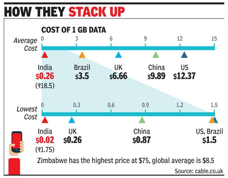 India's mobile data is cheapest globally