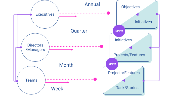 3-operating horizons, product portfolio management