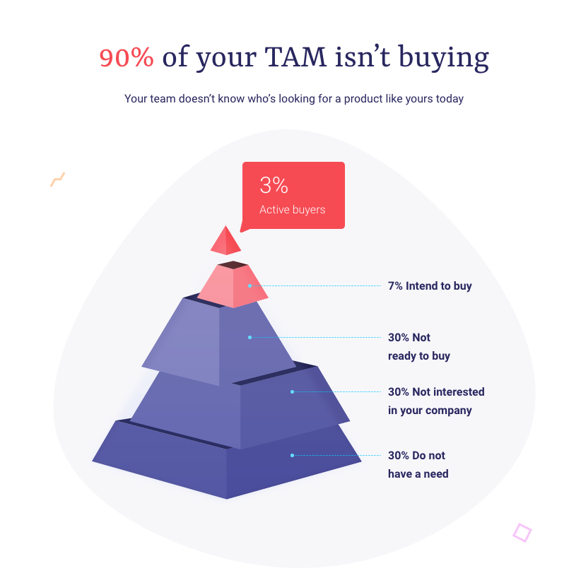 Your TAM as defined using buying intent