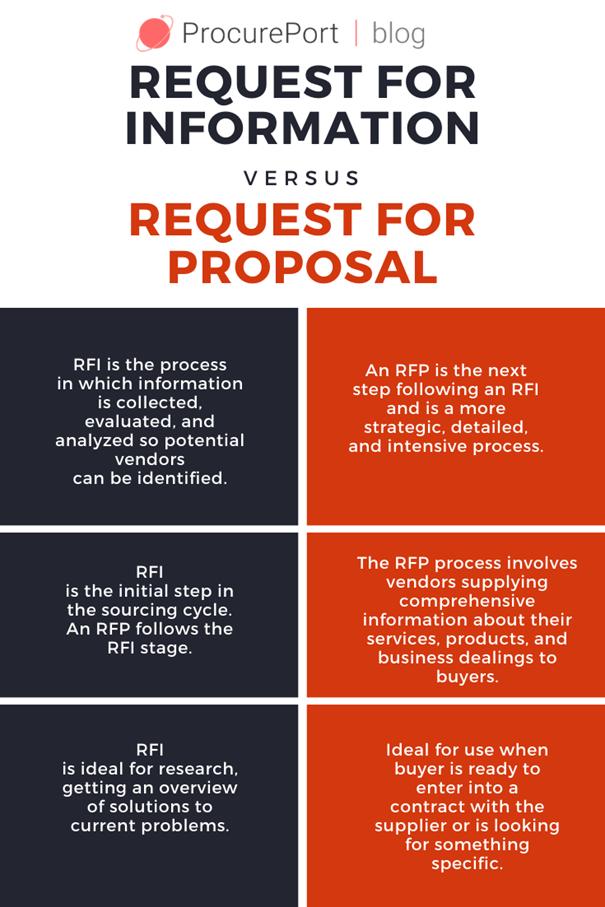 RFI-vs-RFP