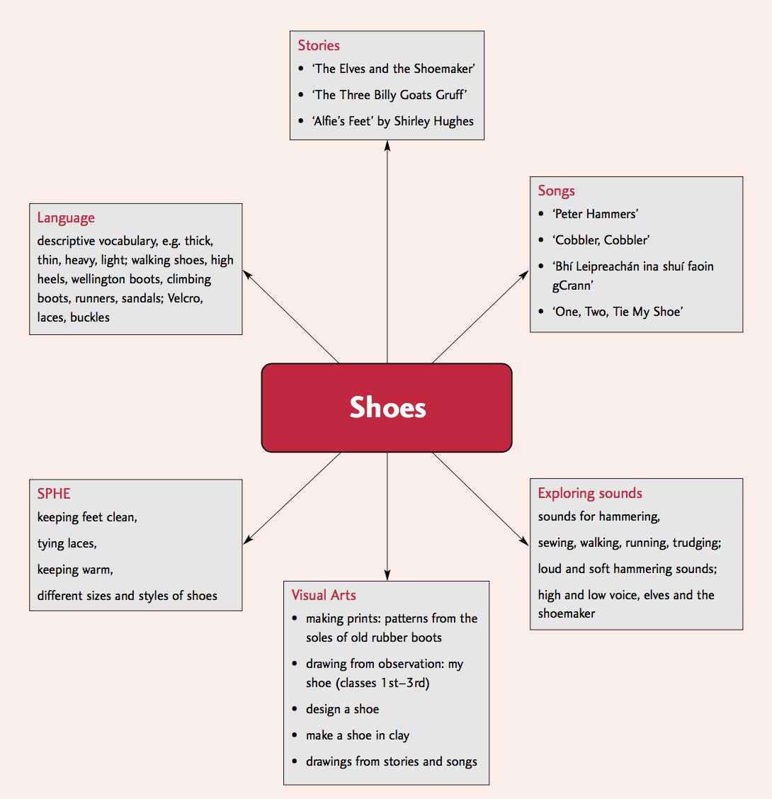 Irish music curriculum lesson plan